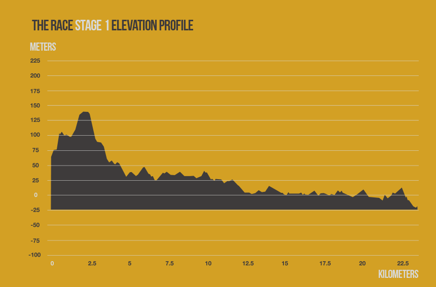 race-stage-1-elevation-profile