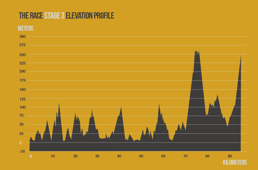 race-stage-3-elevation-profile
