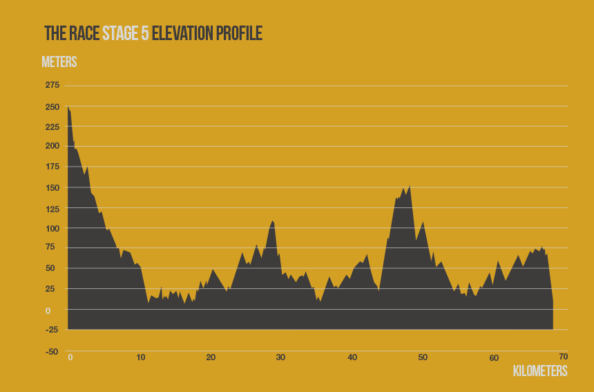 race-stage-5-elevation-profile